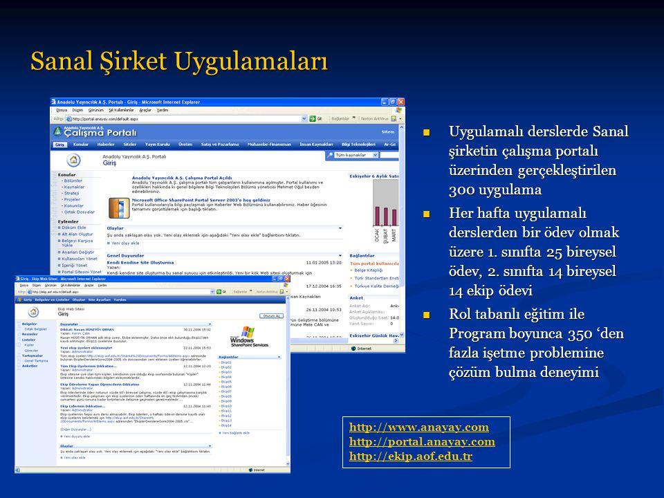 Programın Gelişimi ULAKNET üzerinden http://bilgi.anadolu.edu.trhttp://bilgi.anadolu.edu.tr TTNET üzerinden http://www.bilgi.aof.edu.trhttp://www.bilgi.aof.edu.tr Öğrencilerin piyasadaki rekabet gücünü artırmak için kullanılan yazılımların ve okutulan derslerin sürekli güncellenmesi gerekmektedir.