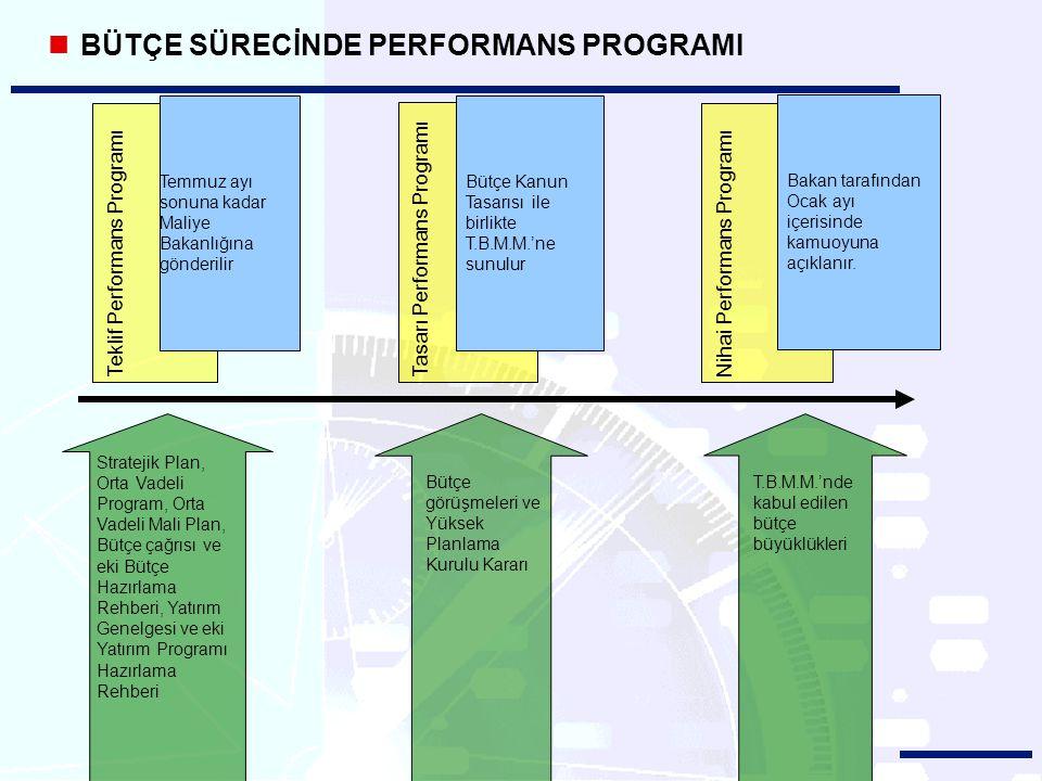 BÜTÇE SÜRECİNDE PERFORMANS PROGRAMI Teklif Performans ProgramıTasarı Performans Programı Bütçe Kanun Tasarısı ile birlikte T.B.M.M.'ne sunulur Nihai Performans Programı Bakan tarafından Ocak ayı içerisinde kamuoyuna açıklanır.