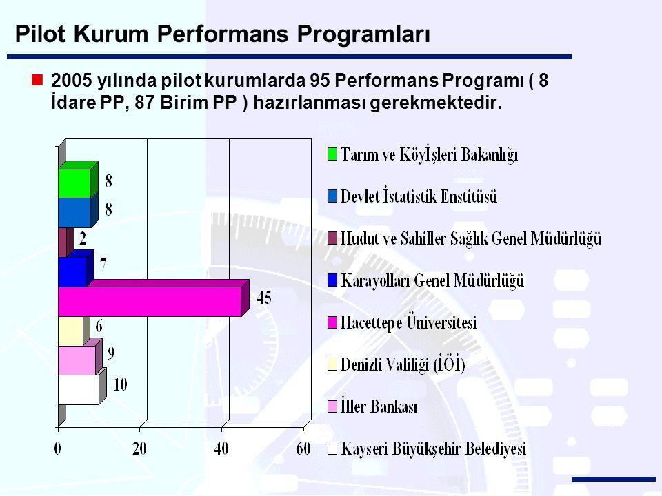 Pilot Kurum Performans Programları 2005 yılında pilot kurumlarda 95 Performans Programı ( 8 İdare PP, 87 Birim PP ) hazırlanması gerekmektedir.