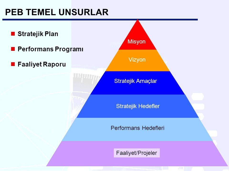 PEB TEMEL UNSURLAR Stratejik Plan Performans Programı Faaliyet Raporu Misyon Vizyon Stratejik Amaçlar Stratejik Hedefler Performans Hedefleri Faaliyet/Projeler