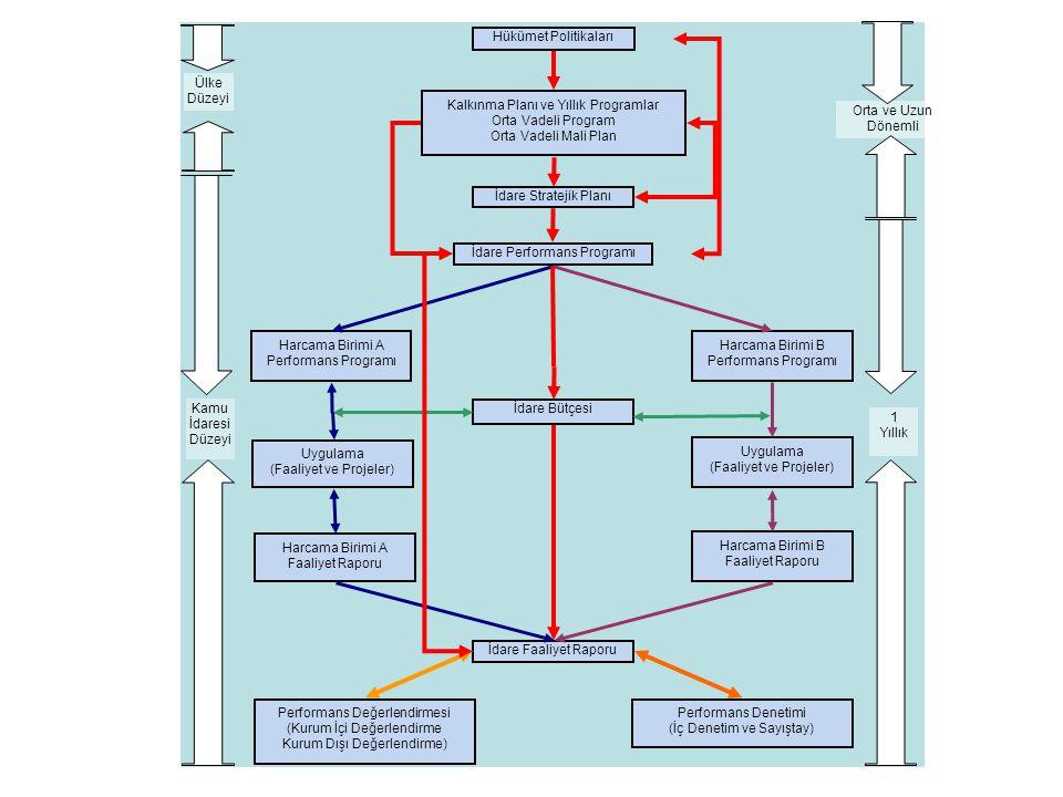 Hükümet Politikaları Kalkınma Planı ve Yıllık Programlar Orta Vadeli Program Orta Vadeli Mali Plan İdare Stratejik Planı İdare Performans Programı İdare Bütçesi İdare Faaliyet Raporu Harcama Birimi B Performans Programı Uygulama (Faaliyet ve Projeler) Harcama Birimi B Faaliyet Raporu Harcama Birimi A Faaliyet Raporu Uygulama (Faaliyet ve Projeler) Harcama Birimi A Performans Programı Performans Değerlendirmesi (Kurum İçi Değerlendirme Kurum Dışı Değerlendirme) Performans Denetimi (İç Denetim ve Sayıştay) Kamu İdaresi Düzeyi Ülke Düzeyi 1 Yıllık Orta ve Uzun Dönemli