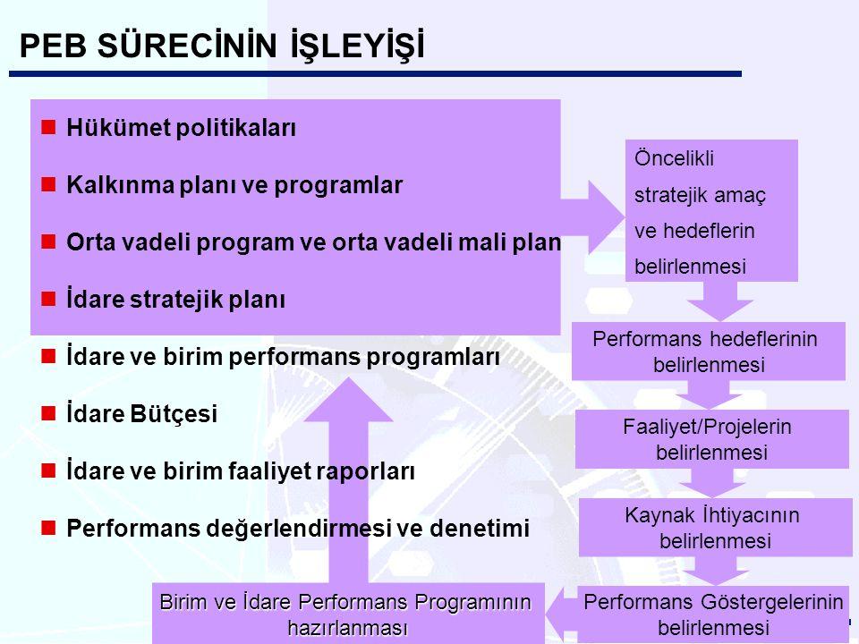 PEB SORUNLAR Stratejik planlama-PEB uyumunun sağlanması Bütçede yer alacak performans göstergelerinin tespitinin eşgüdümü Bütçe sürecindeki yerinin belirginleştirilmesi Performansa dayalı ödül-yaptırım sisteminin oluşturulması Kamu kurumlarında nitelikli mali personel ihtiyacı Kamu Mali Yönetimi ve Kontrol Kanununun getirdiği kurumsal yapının oluşturulması PEB eğitiminin verilmesi ve kurumların performans yönetimine geçmesi Geçiş sürecinin planlanması