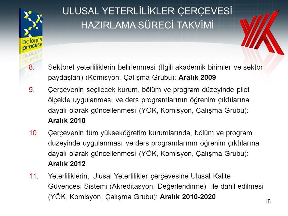 15 8.Sektörel yeterliliklerin belirlenmesi (İlgili akademik birimler ve sektör paydaşları) (Komisyon, Çalışma Grubu): Aralık 2009 9.Çerçevenin seçilecek kurum, bölüm ve program düzeyinde pilot ölçekte uygulanması ve ders programlarının öğrenim çıktılarına dayalı olarak güncellenmesi (YÖK, Komisyon, Çalışma Grubu): Aralık 2010 10.Çerçevenin tüm yükseköğretim kurumlarında, bölüm ve program düzeyinde uygulanması ve ders programlarının öğrenim çıktılarına dayalı olarak güncellenmesi (YÖK, Komisyon, Çalışma Grubu): Aralık 2012 11.Yeterliliklerin, Ulusal Yeterlilikler çerçevesine Ulusal Kalite Güvencesi Sistemi (Akreditasyon, Değerlendirme) ile dahil edilmesi (YÖK, Komisyon, Çalışma Grubu): Aralık 2010-2020 ULUSAL YETERLİLİKLER ÇERÇEVESİ HAZIRLAMA SÜRECİ TAKVİMİ