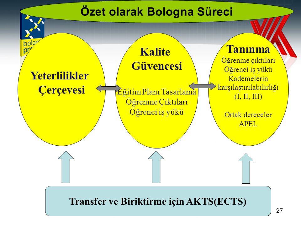 27 Yeterlilikler Çerçevesi Kalite Güvencesi Eğitim Planı Tasarlama Öğrenme Çıktıları Öğrenci iş yükü Tanınma Öğrenme çıktıları Öğrenci iş yükü Kademelerin karşılaştırılabilirliği (I, II, III) Ortak dereceler APEL Transfer ve Biriktirme için AKTS(ECTS) Özet olarak Bologna Süreci