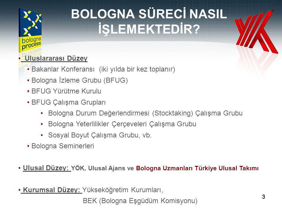 44 BOLOGNA SÜRECİ Tarihçe Bologna Deklarasyonu, 1999 (29 ülke) Prag Bildirgesi, 2001 (32 ülke, Türkiye'nin katılımı) Berlin Bildirgesi, 2003 Bergen Bildirgesi, 2005 Londra Bildirgesi, 2007 (46 ülke) Leuven, 2009