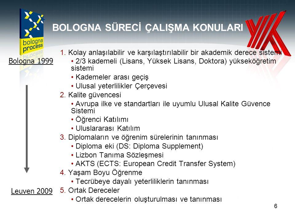 6 BOLOGNA SÜRECİ ÇALIŞMA KONULARI 1.