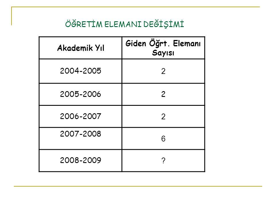 ÖĞRETİM ELEMANI DEĞİŞİMİ Akademik Yıl Giden Öğrt.