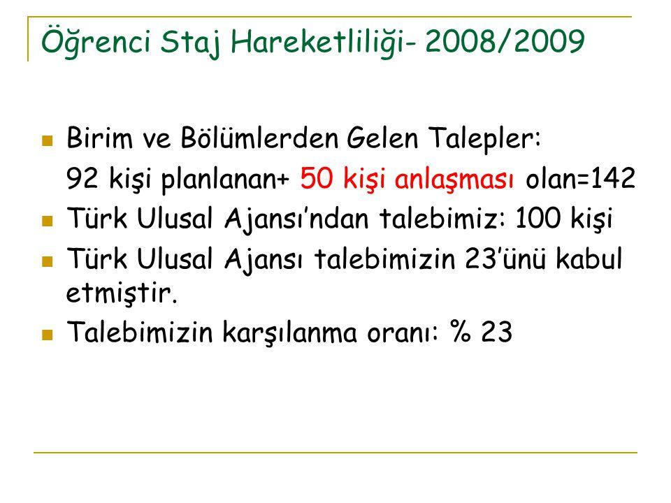 Öğrenci Staj Hareketliliği- 2008/2009 Birim ve Bölümlerden Gelen Talepler: 92 kişi planlanan+ 50 kişi anlaşması olan=142 Türk Ulusal Ajansı'ndan talebimiz: 100 kişi Türk Ulusal Ajansı talebimizin 23'ünü kabul etmiştir.