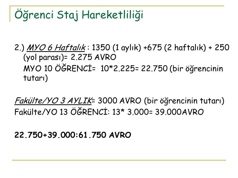 Öğrenci Staj Hareketliliği 2.) MYO 6 Haftalık : 1350 (1 aylık) +675 (2 haftalık) + 250 (yol parası)= 2.275 AVRO MYO 10 ÖĞRENCİ= 10*2.225= 22.750 (bir öğrencinin tutarı) Fakülte/YO 3 AYLIK= 3000 AVRO (bir öğrencinin tutarı) Fakülte/YO 13 ÖĞRENCİ: 13* 3.000= 39.000AVRO 22.750+39.000:61.750 AVRO