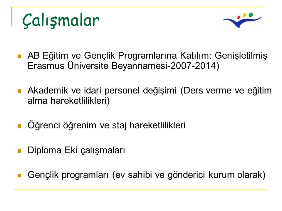 Çalışmalar AB Eğitim ve Gençlik Programlarına Katılım: Genişletilmiş Erasmus Üniversite Beyannamesi-2007-2014) Akademik ve idari personel değişimi (Ders verme ve eğitim alma hareketlilikleri) Öğrenci öğrenim ve staj hareketlilikleri Diploma Eki çalışmaları Gençlik programları (ev sahibi ve gönderici kurum olarak)