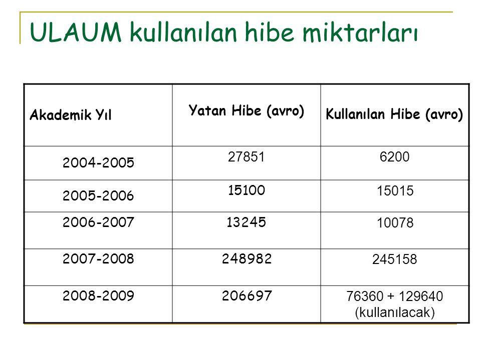 ULAUM kullanılan hibe miktarları Akademik Yıl Yatan Hibe (avro) Kullanılan Hibe (avro) 2004-2005 278516200 2005-2006 15100 15015 2006-2007 13245 10078 2007-2008 248982 245158 2008-2009206697 76360 + 129640 (kullanılacak)
