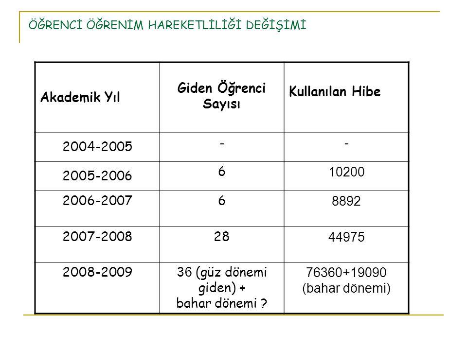 ÖĞRENCİ ÖĞRENİM HAREKETLİLİĞİ DEĞİŞİMİ Akademik Yıl Giden Öğrenci Sayısı Kullanılan Hibe 2004-2005 -- 2005-2006 6 10200 2006-2007 6 8892 2007-2008 28