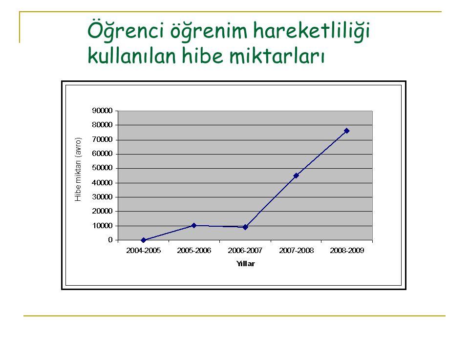 Öğrenci öğrenim hareketliliği kullanılan hibe miktarları Hibe miktarı (avro)