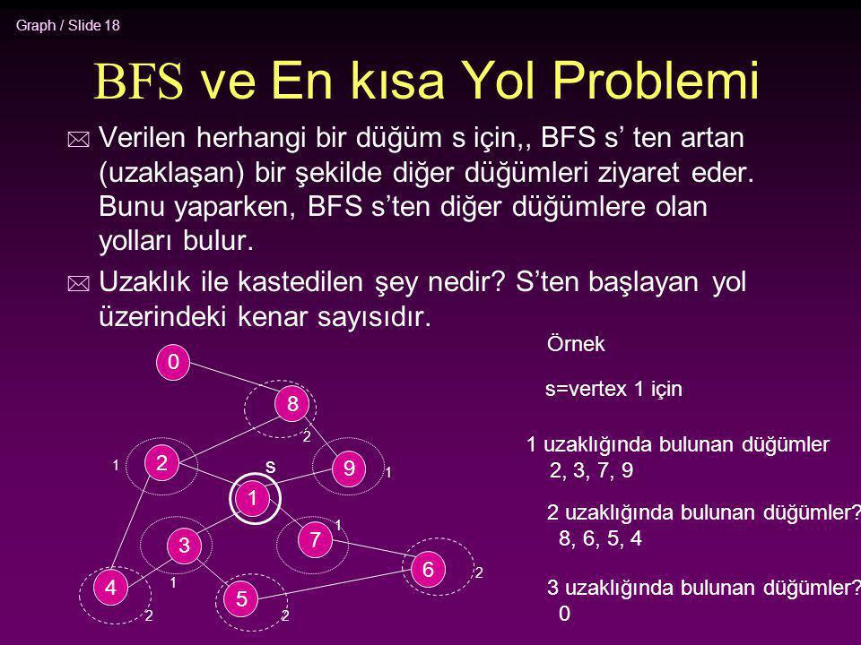 Graph / Slide 18 BFS ve En kısa Yol Problemi * Verilen herhangi bir düğüm s için,, BFS s' ten artan (uzaklaşan) bir şekilde diğer düğümleri ziyaret ed