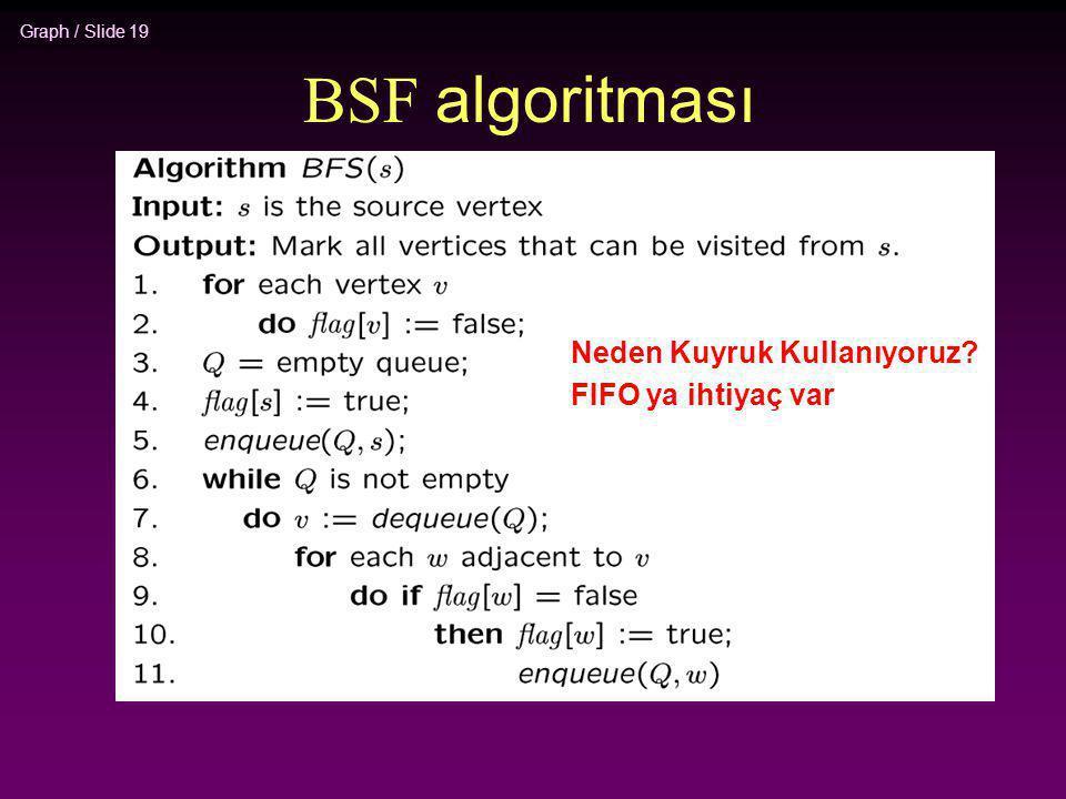 Graph / Slide 19 BSF algoritması Neden Kuyruk Kullanıyoruz? FIFO ya ihtiyaç var