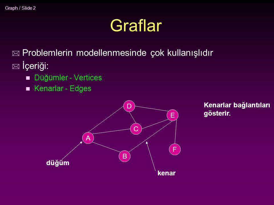 Graph / Slide 3 Uygulamalar Uçuş sistemi Herbir düğüm bir şehri gösterir Herbir kenar iki şehir arasındaki doğrudan uçuşu gösterir Doğrudan uçuşların sorgulanmasında cevap bir kenardır.