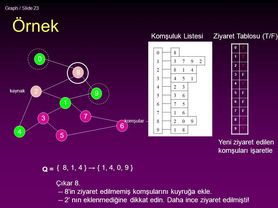 Graph / Slide 23 Örnek 2 4 3 5 1 7 6 9 8 0 Komşuluk Listesi 0 1 2 3 4 5 6 7 8 9 Ziyaret Tablosu (T/F) T T T F T F F F T T Q = { 8, 1, 4 } → { 1, 4, 0,