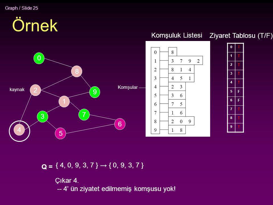 Graph / Slide 25 Örnek 2 4 3 5 1 7 6 9 8 0 Komşuluk Listesi 0 1 2 3 4 5 6 7 8 9 Ziyaret Tablosu (T/F) T T T T T F F T T T Q = { 4, 0, 9, 3, 7 } → { 0,