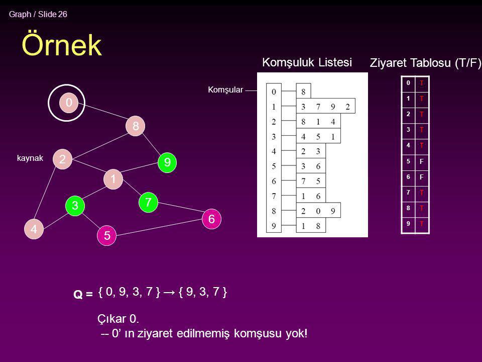 Graph / Slide 26 Örnek 2 4 3 5 1 7 6 9 8 0 Komşuluk Listesi 0 1 2 3 4 5 6 7 8 9 Ziyaret Tablosu (T/F) T T T T T F F T T T Q = { 0, 9, 3, 7 } → { 9, 3,