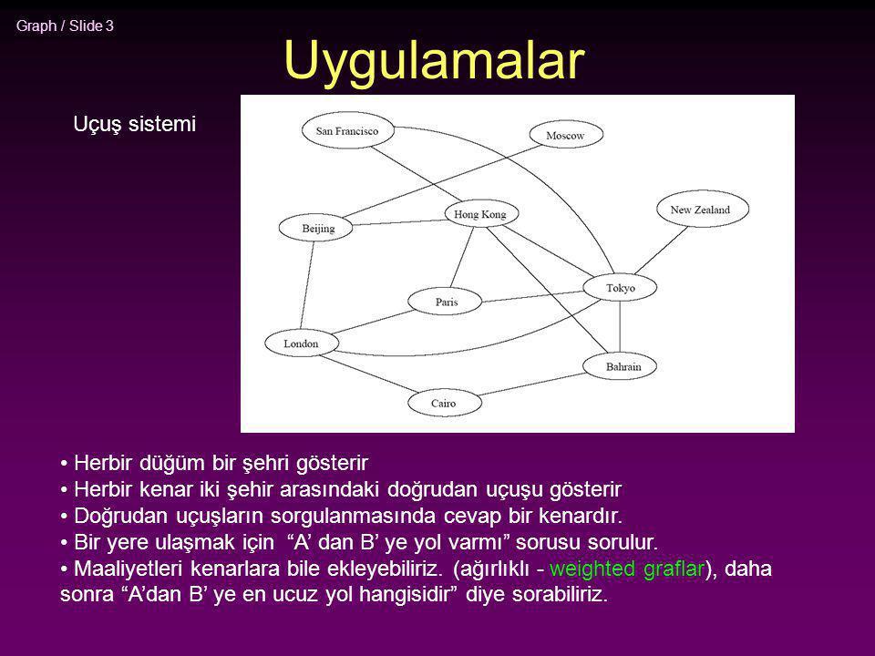Graph / Slide 54 BFS'nin Uygulamaları * Bir graftaki bağlantılı elemanları nasıl bulmak için kullanılır.