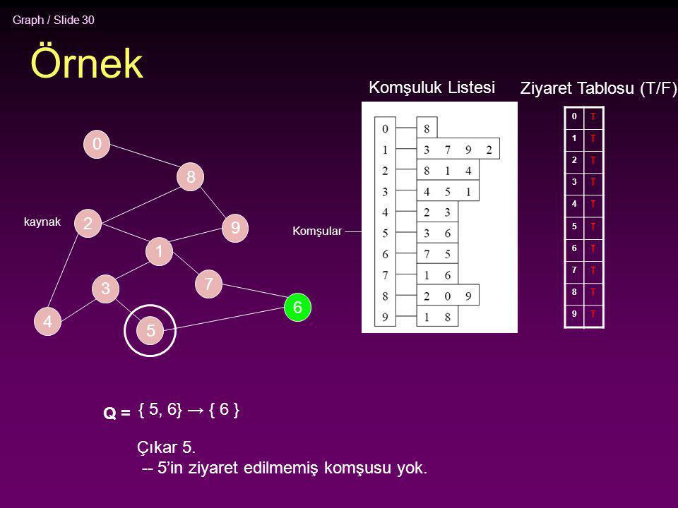 Graph / Slide 30 Örnek 2 4 3 5 1 7 6 9 8 0 Komşuluk Listesi 0 1 2 3 4 5 6 7 8 9 Ziyaret Tablosu (T/F) T T T T T T T T T T Q = { 5, 6} → { 6 } Çıkar 5.