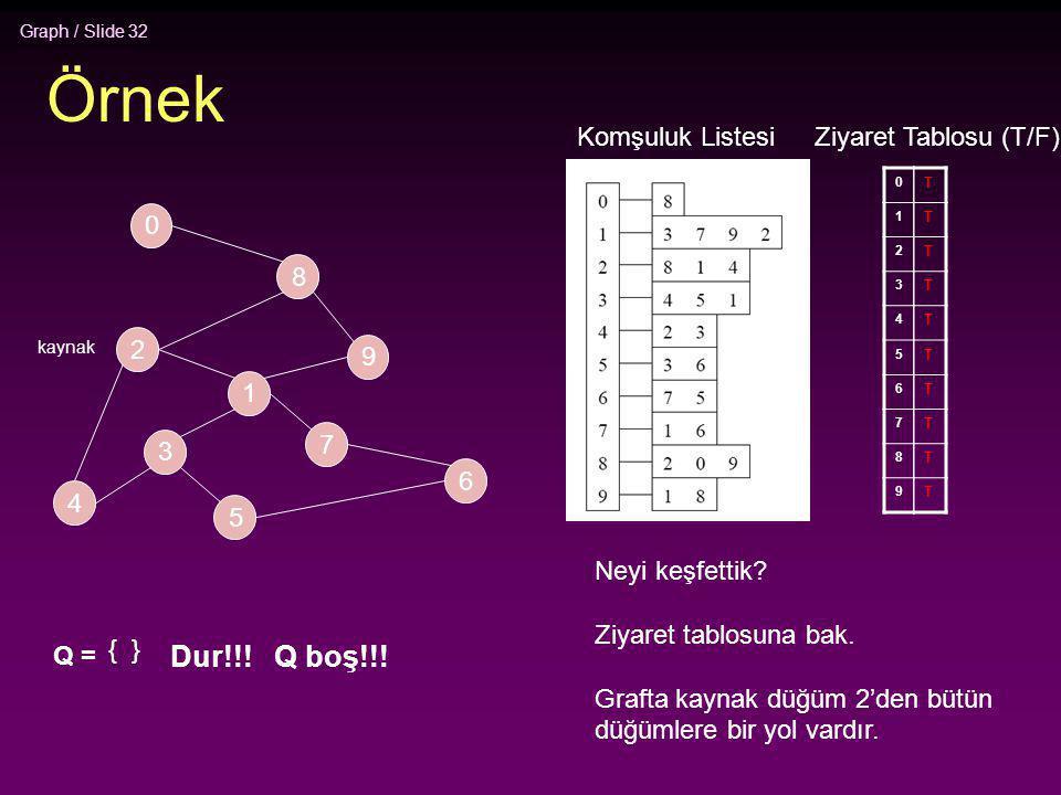 Graph / Slide 32 Örnek 2 4 3 5 1 7 6 9 8 0 Komşuluk Listesi 0 1 2 3 4 5 6 7 8 9 Ziyaret Tablosu (T/F) T T T T T T T T T T Q = { } Dur!!! Q boş!!! Neyi