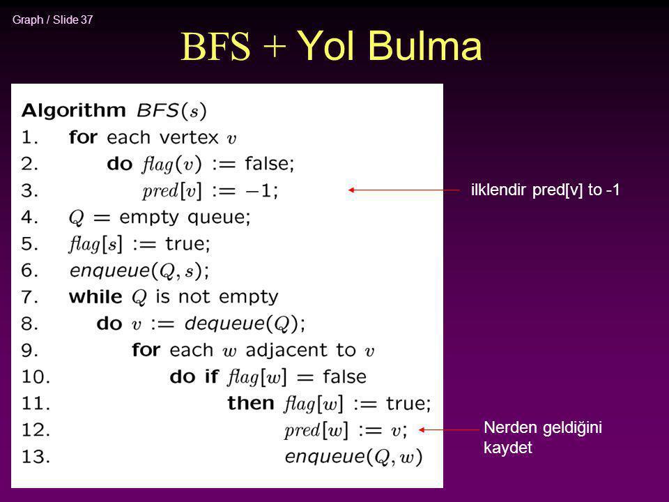 Graph / Slide 37 BFS + Yol Bulma ilklendir pred[v] to -1 Nerden geldiğini kaydet