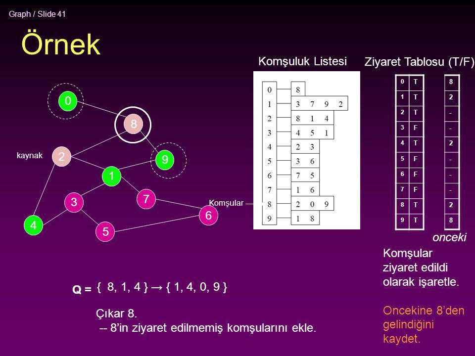 Graph / Slide 41 Örnek 2 4 3 5 1 7 6 9 8 0 0 1 2 3 4 5 6 7 8 9 T T T F T F F F T T Q = { 8, 1, 4 } → { 1, 4, 0, 9 } Çıkar 8. -- 8'in ziyaret edilmemiş