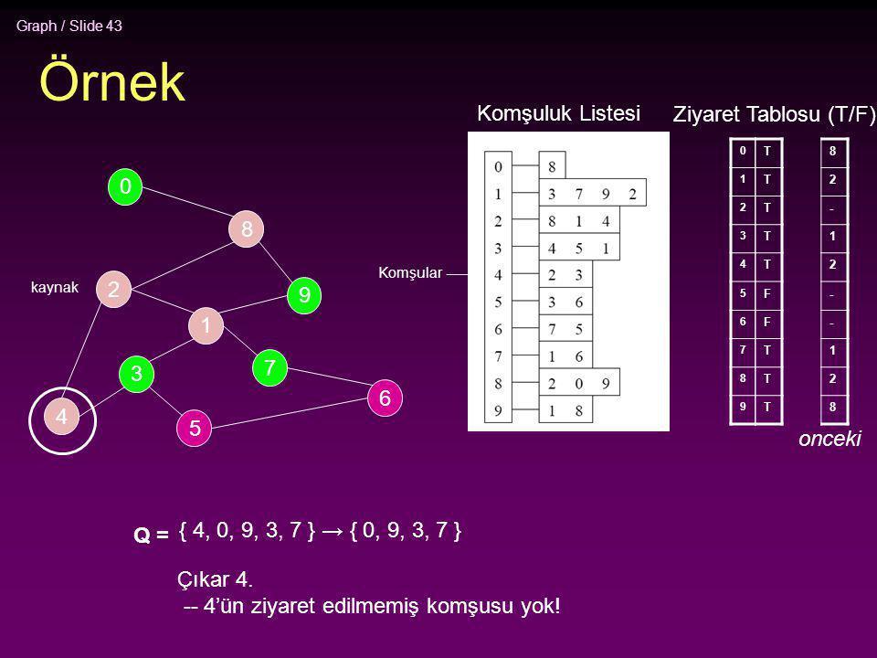 Graph / Slide 43 Örnek 2 4 3 5 1 7 6 9 8 0 0 1 2 3 4 5 6 7 8 9 T T T T T F F T T T Q = { 4, 0, 9, 3, 7 } → { 0, 9, 3, 7 } Çıkar 4. -- 4'ün ziyaret edi
