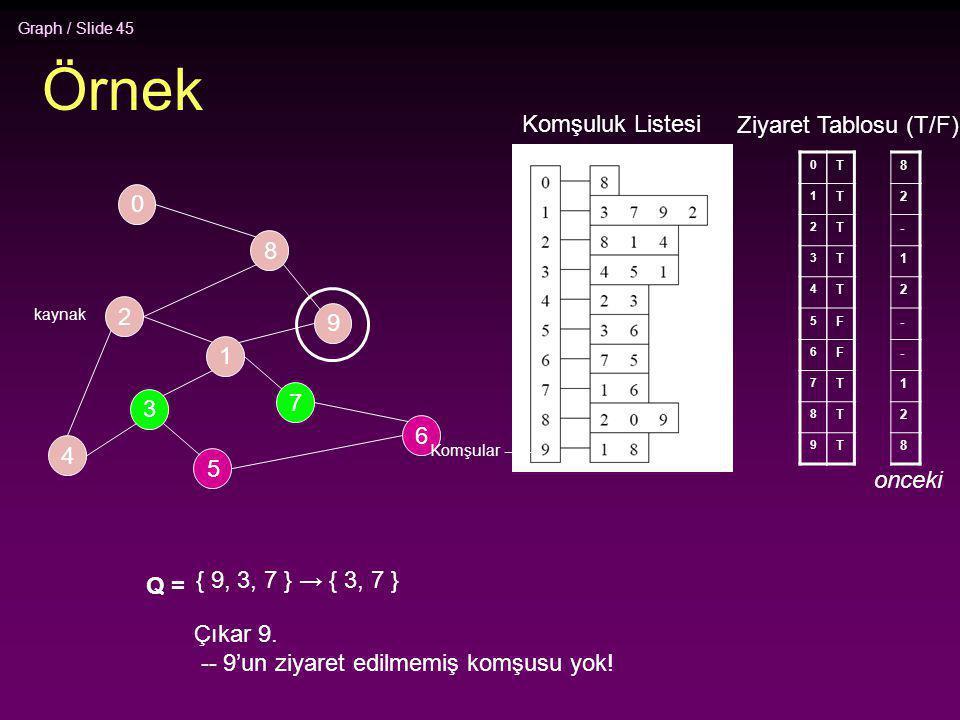 Graph / Slide 45 Örnek 2 4 3 5 1 7 6 9 8 0 0 1 2 3 4 5 6 7 8 9 T T T T T F F T T T Q = { 9, 3, 7 } → { 3, 7 } Çıkar 9. -- 9'un ziyaret edilmemiş komşu