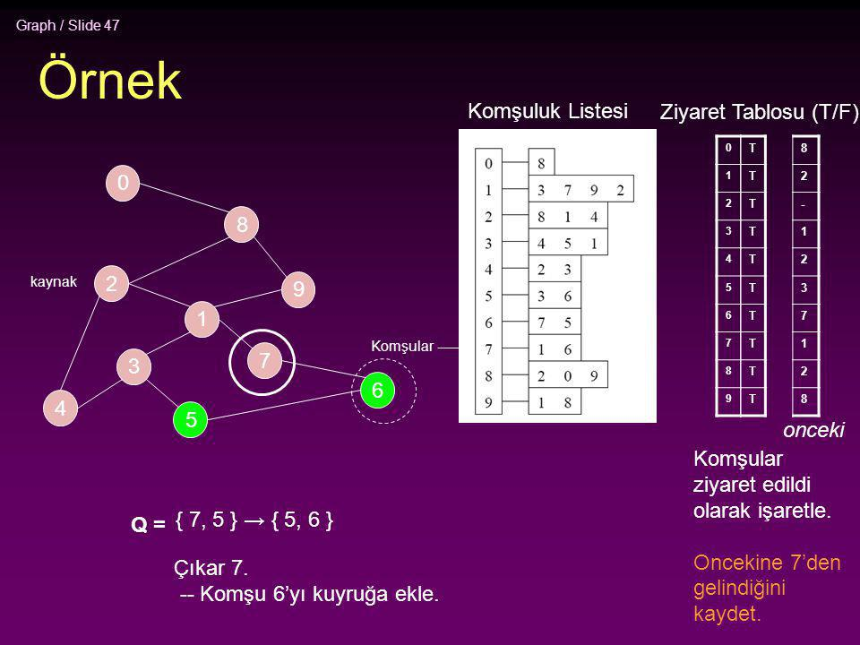 Graph / Slide 47 Örnek 2 4 3 5 1 7 6 9 8 0 0 1 2 3 4 5 6 7 8 9 T T T T T T T T T T Q = { 7, 5 } → { 5, 6 } Çıkar 7. -- Komşu 6'yı kuyruğa ekle. Komşul