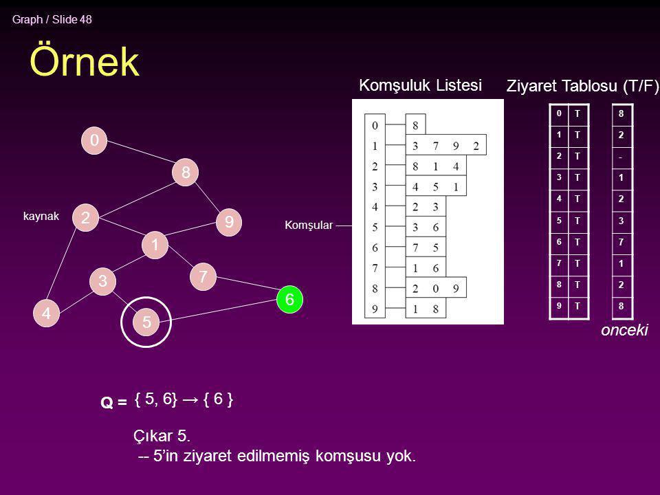 Graph / Slide 48 Örnek 2 4 3 5 1 7 6 9 8 0 0 1 2 3 4 5 6 7 8 9 T T T T T T T T T T Q = { 5, 6} → { 6 } Çıkar 5. -- 5'in ziyaret edilmemiş komşusu yok.