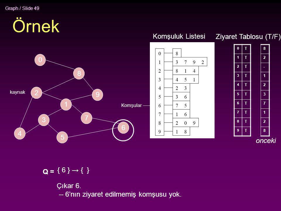 Graph / Slide 49 Örnek 2 4 3 5 1 7 6 9 8 0 0 1 2 3 4 5 6 7 8 9 T T T T T T T T T T Q = { 6 } → { } Çıkar 6. -- 6'nın ziyaret edilmemiş komşusu yok. Ko