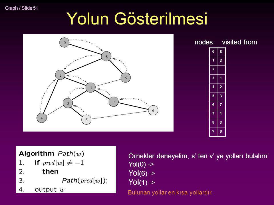Graph / Slide 51 Yolun Gösterilmesi 8 2 - 1 2 3 7 1 2 8 0 1 2 3 4 5 6 7 8 9 nodesvisited from Örnekler deneyelim, s' ten v' ye yolları bulalım: Yol(0)