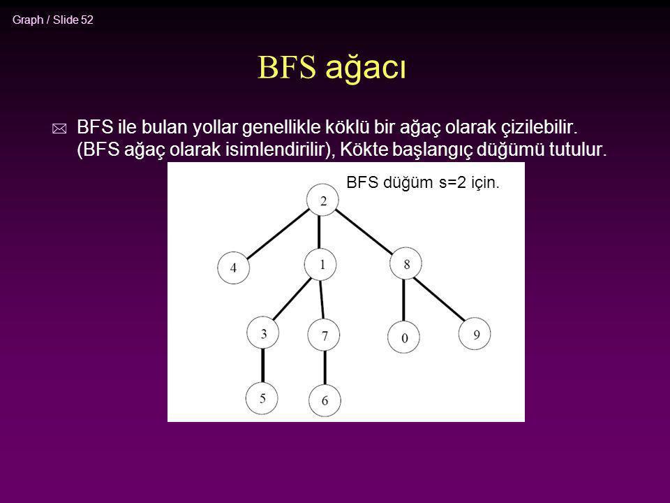 Graph / Slide 52 BFS ağacı * BFS ile bulan yollar genellikle köklü bir ağaç olarak çizilebilir. (BFS ağaç olarak isimlendirilir), Kökte başlangıç düğü