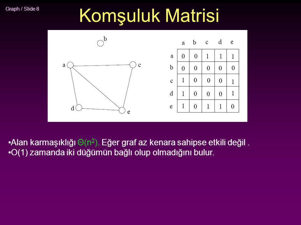 Graph / Slide 8 Komşuluk Matrisi Alan karmaşıklığı Θ(n 2 ). Eğer graf az kenara sahipse etkili değil. O(1) zamanda iki düğümün bağlı olup olmadığını b