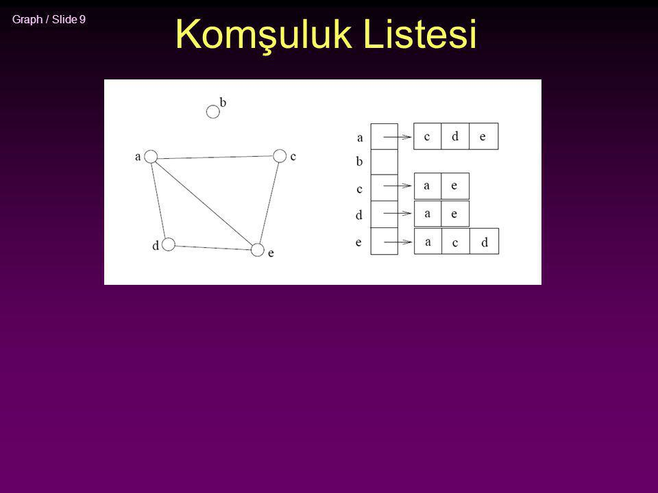Graph / Slide 20 Örnek 2 4 3 5 1 7 6 9 8 0 Komşuluk Listesi kaynak 0 1 2 3 4 5 6 7 8 9 Ziyaret tablosu (T/F) F F F F F F F F F F Q = { } Ziyaret tablosunu ilklendir (hepsi False) Q ' yu boş olarak ilklendir