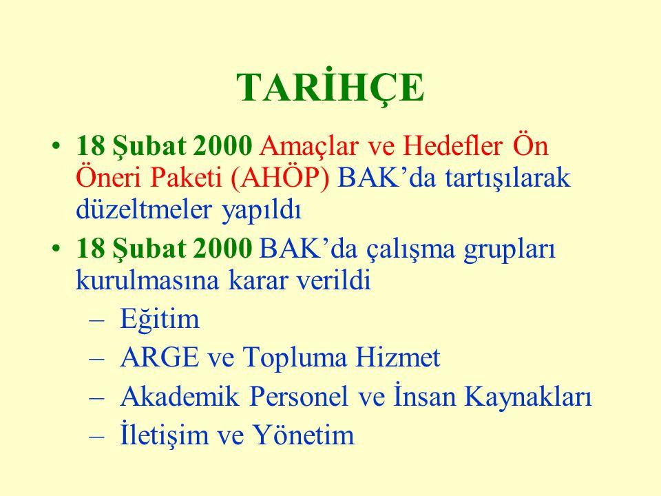 TARİHÇE 18 Şubat 2000 Amaçlar ve Hedefler Ön Öneri Paketi (AHÖP) BAK'da tartışılarak düzeltmeler yapıldı 18 Şubat 2000 BAK'da çalışma grupları kurulma