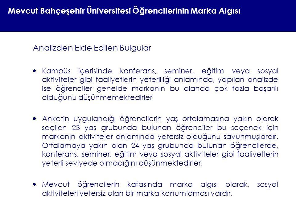 Mevcut Bahçeşehir Üniversitesi Öğrencilerinin Marka Algısı Analizden Elde Edilen Bulgular  Kampüs içerisinde konferans, seminer, eğitim veya sosyal a