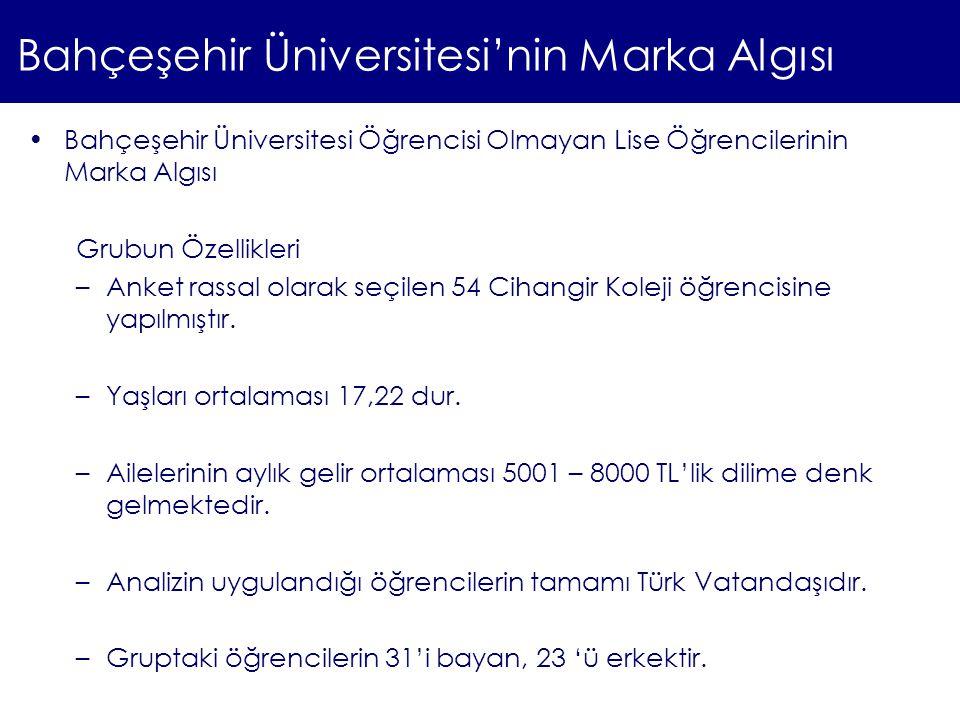 Bahçeşehir Üniversitesi'nin Marka Algısı Bahçeşehir Üniversitesi Öğrencisi Olmayan Lise Öğrencilerinin Marka Algısı Grubun Özellikleri –Anket rassal o