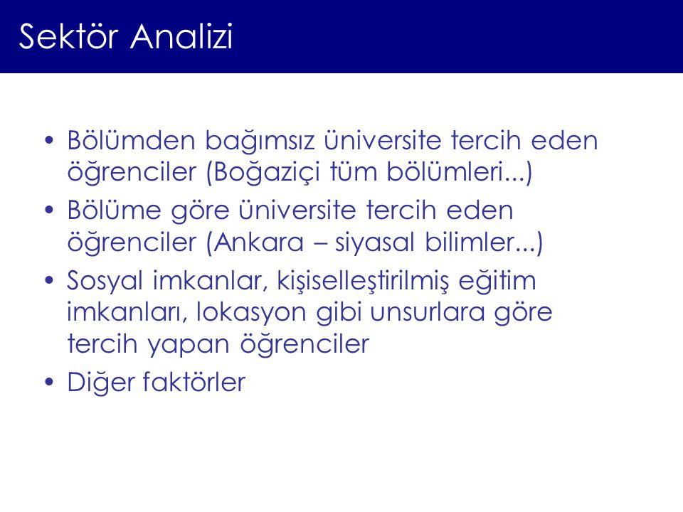 Sektör Analizi Bölümden bağımsız üniversite tercih eden öğrenciler (Boğaziçi tüm bölümleri...) Bölüme göre üniversite tercih eden öğrenciler (Ankara –