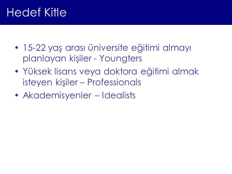 Hedef Kitle 15-22 yaş arası üniversite eğitimi almayı planlayan kişiler - Youngters Yüksek lisans veya doktora eğitimi almak isteyen kişiler – Profess