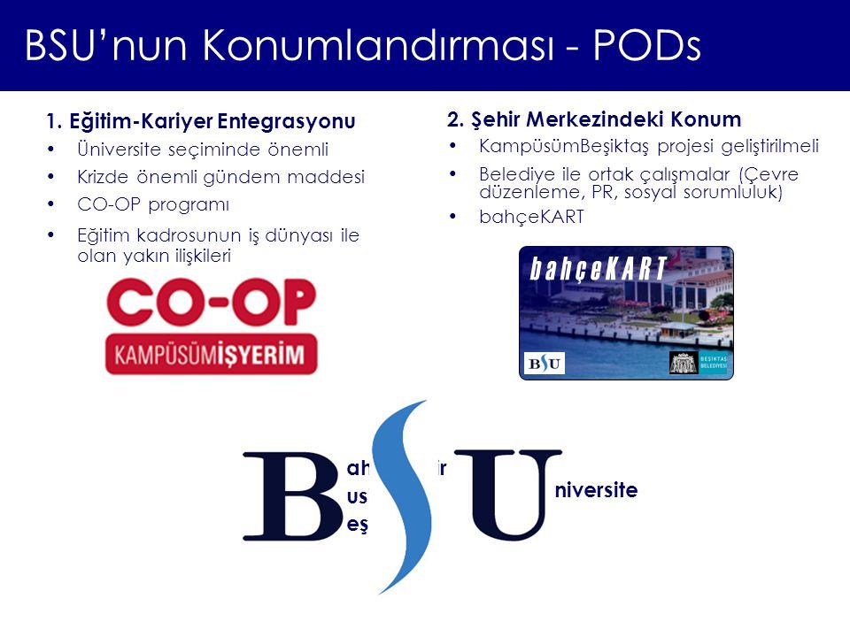 BSU'nun Konumlandırması - PODs 1. Eğitim-Kariyer Entegrasyonu Üniversite seçiminde önemli Krizde önemli gündem maddesi CO-OP programı Eğitim kadrosunu