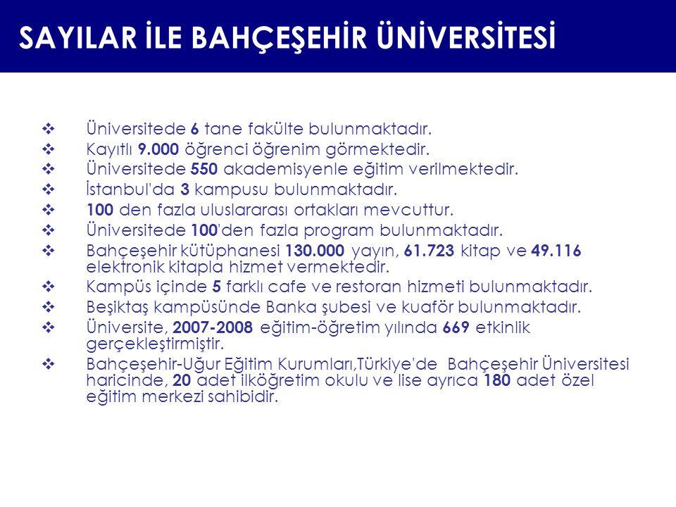 SAYILAR İLE BAHÇEŞEHİR ÜNİVERSİTESİ  Üniversitede 6 tane fakülte bulunmaktadır.  Kayıtlı 9.000 öğrenci öğrenim görmektedir.  Üniversitede 550 akade