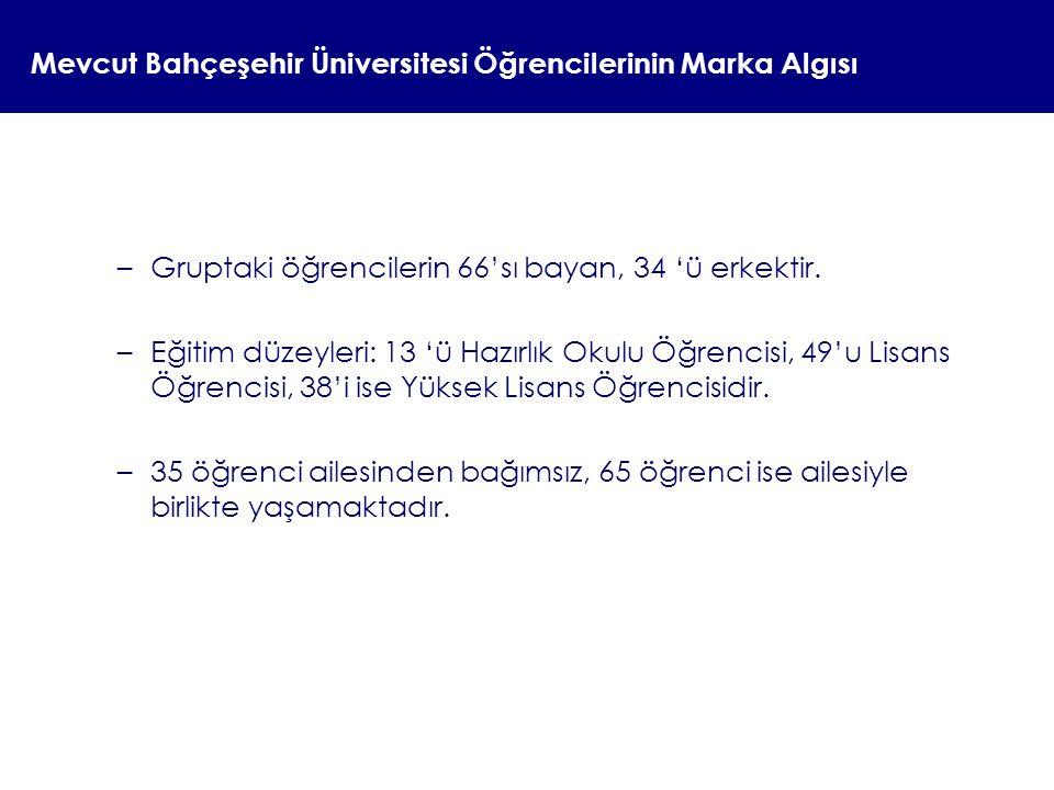 Mevcut Bahçeşehir Üniversitesi Öğrencilerinin Marka Algısı –Gruptaki öğrencilerin 66'sı bayan, 34 'ü erkektir. –Eğitim düzeyleri: 13 'ü Hazırlık Okulu