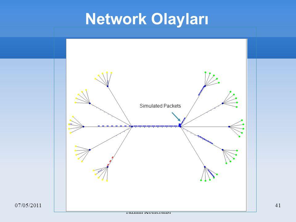 07/05/2011FSCON 2011 - 2.Uluslararası Özgür Yazılım Konferansı 41 Simulated Packets Network Olayları