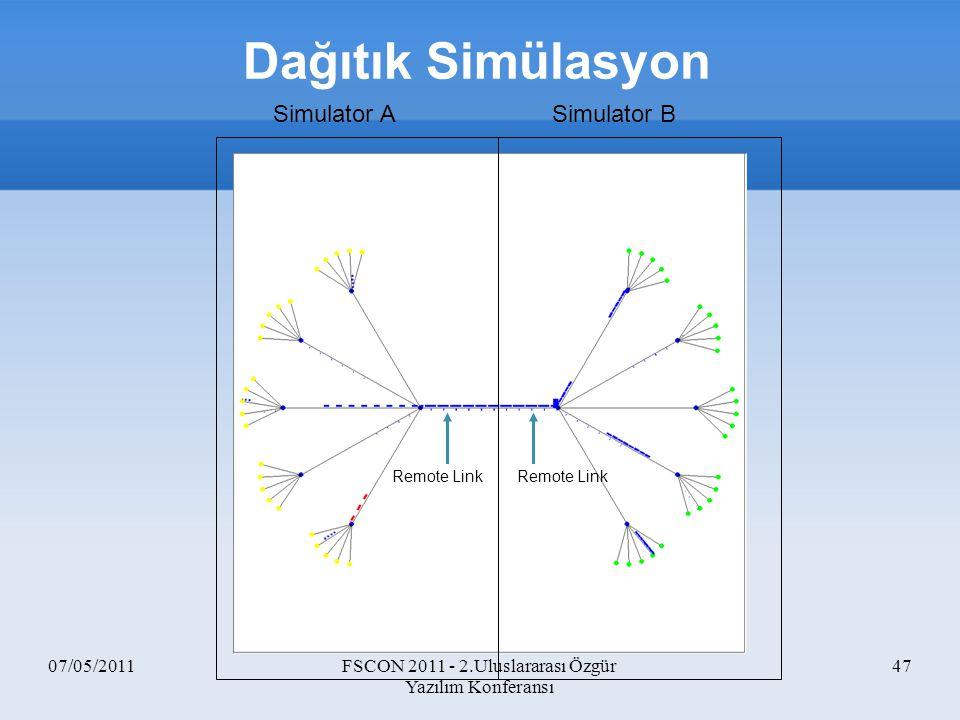 07/05/2011FSCON 2011 - 2.Uluslararası Özgür Yazılım Konferansı 47 Remote Link Simulator ASimulator B Dağıtık Simülasyon
