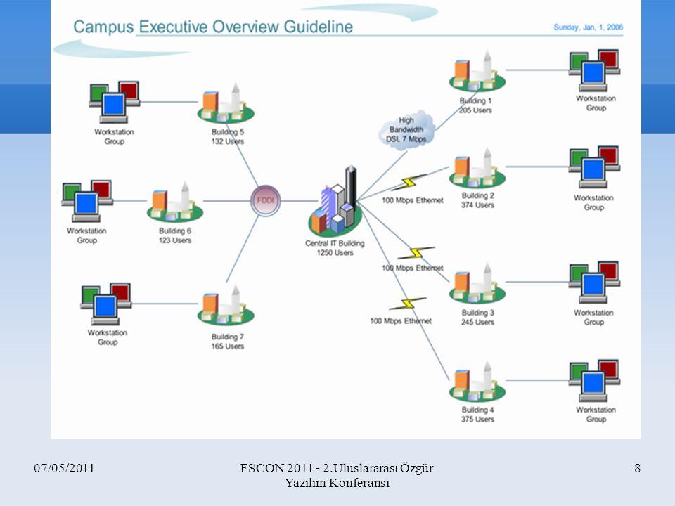 07/05/2011FSCON 2011 - 2.Uluslararası Özgür Yazılım Konferansı 49 ns-3 Örnek Kod Arasında 5 Mbit bağlantı olan 2 node arasında UDP echo trafiği oluşturan örnek simülasyon