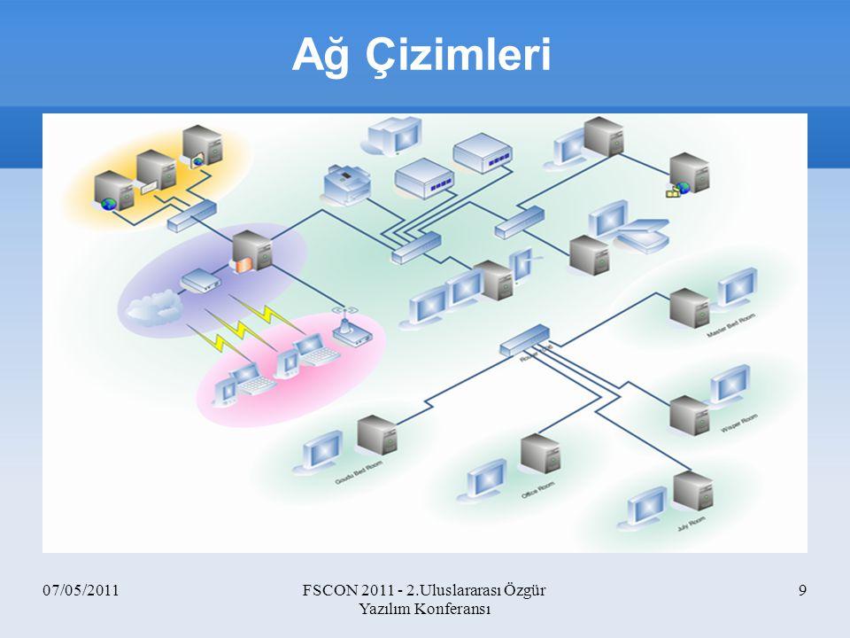 07/05/2011FSCON 2011 - 2.Uluslararası Özgür Yazılım Konferansı 40 TCP Client 1 TCP Client 2 TCP Server 1 TCP Server 2 100 Mbps, 5ms 10 Mbps, 20ms Network Simülasyon Temelleri -3