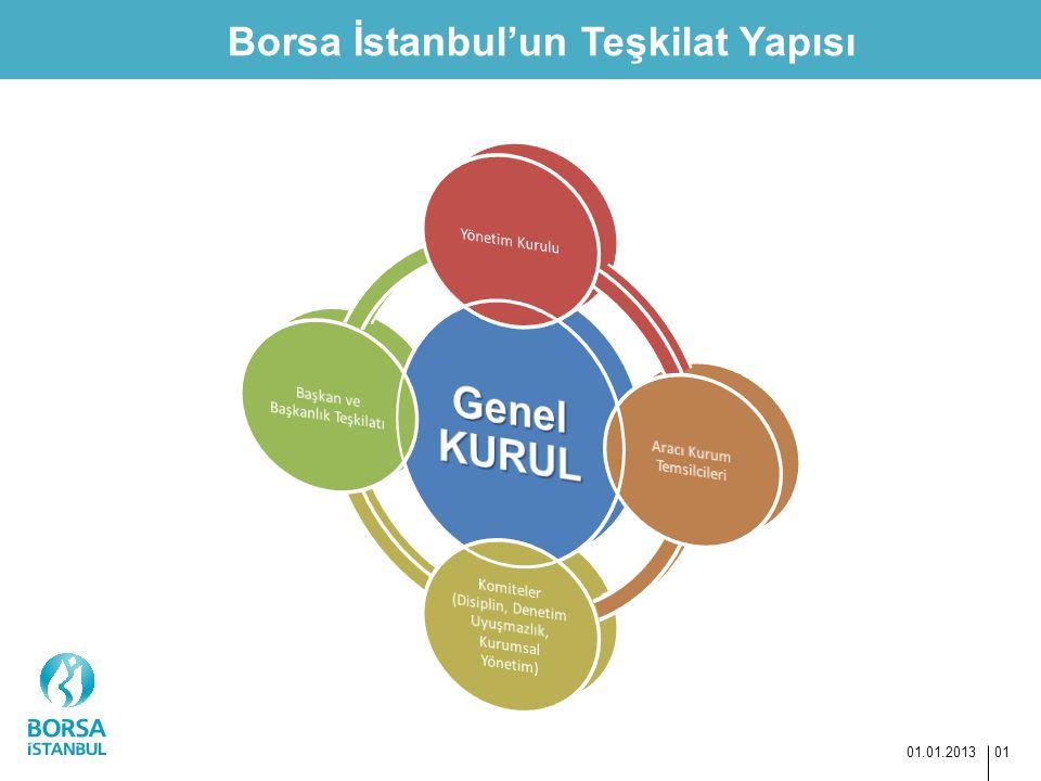 Borsa İstanbul'un Teşkilat Yapısı 01.01.2013 01